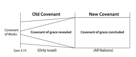 1689 Federalist <span class='search_highlight'>Covenant Theology</span> Diagram