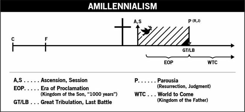 Review of dean davis the high king of heaven on amillennialism