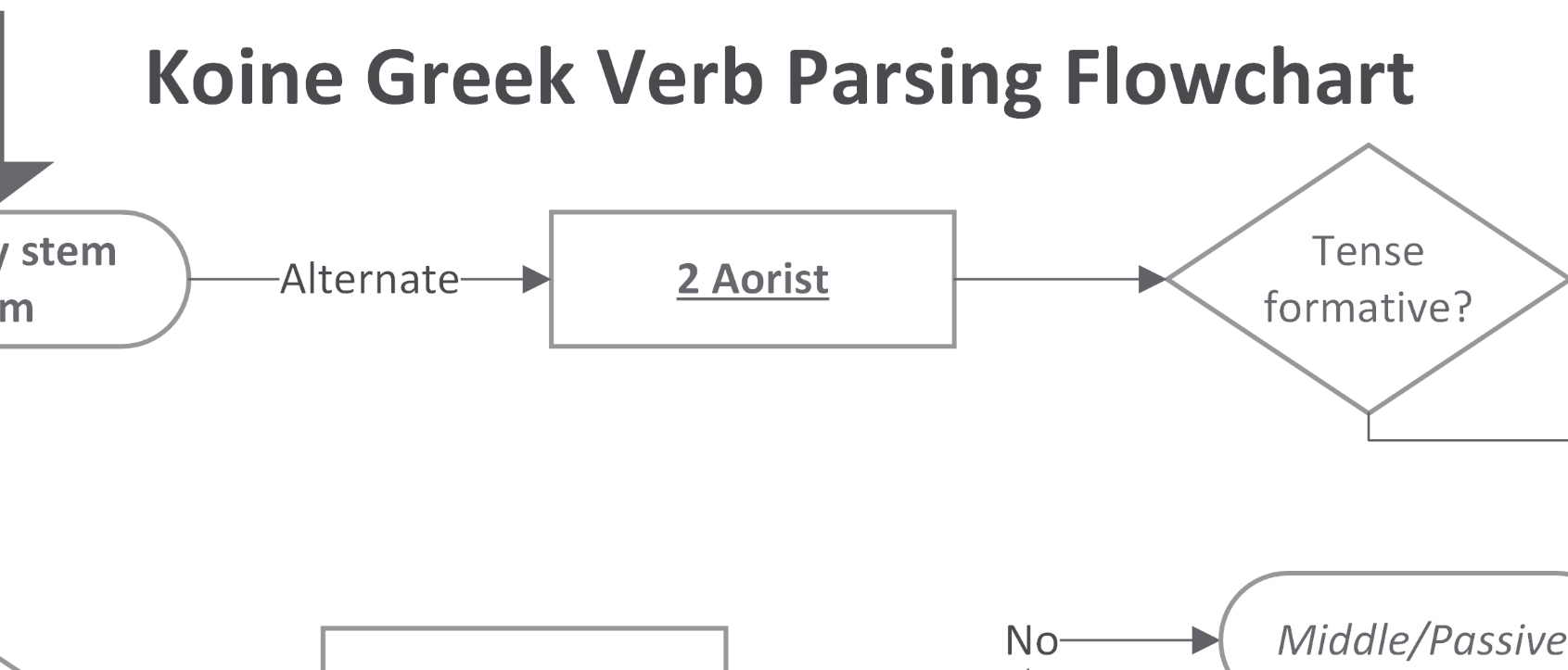 Koine Greek Verb Parsing Flowchart